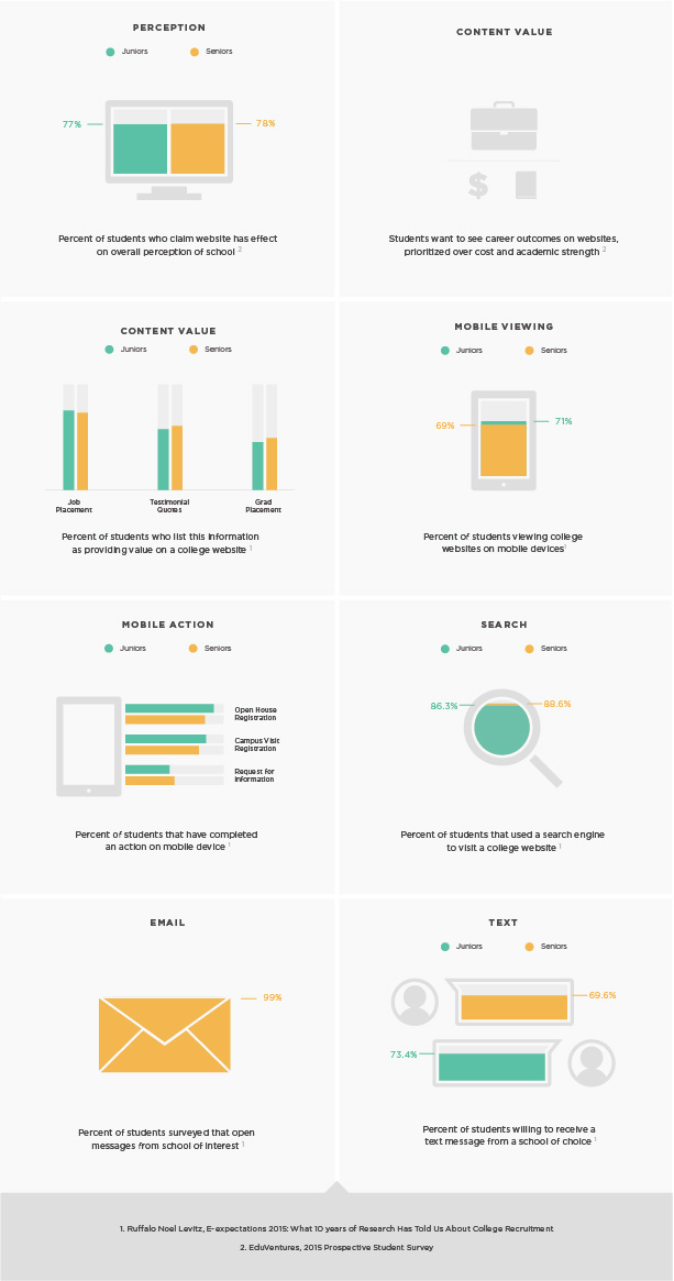 Infographic showing Gen Z higher ed stats