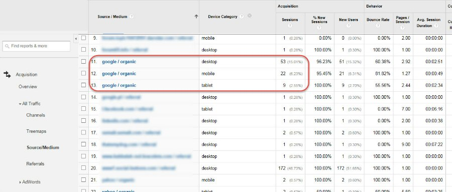 Google Analytics report showing Source/Medium filtered by Device Category
